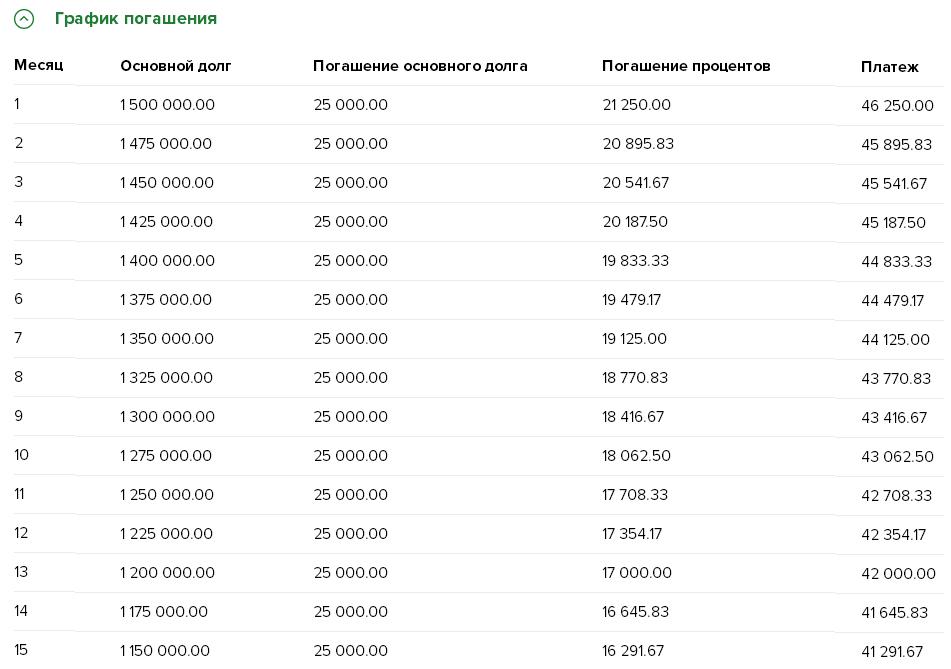 кредит без подтверждения дохода спб банки кредитная история ип и физ лица