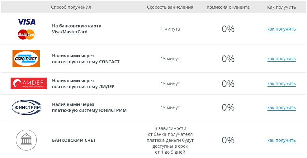 Быстрый займ онлайн на карту Сбербанка практически безотказно